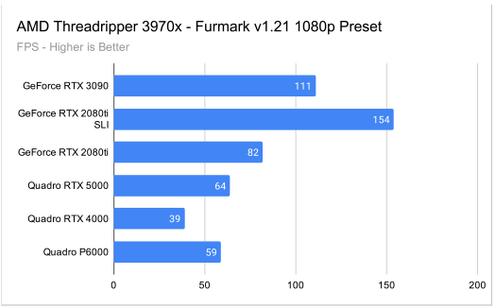 Furmark 1080p GPU Test Results