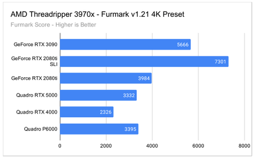 Furmark 4K GPU Test Results