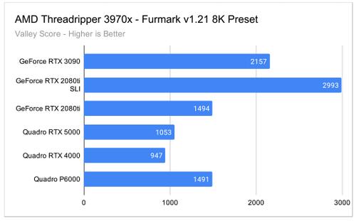 Furmark 8K GPU Test Results