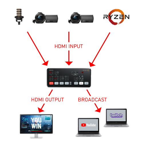 'DREAM STREAM' LIVE PRODUCTION & STREAMING SYSTEM