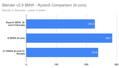 Blender CPU Test Results